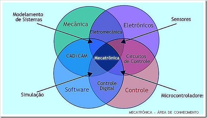 Mecatrônica Área de Conhecimento